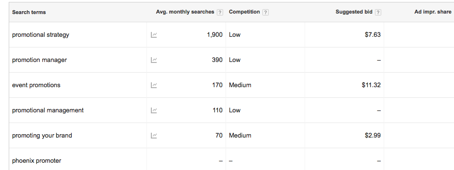 keyword-research-brings-seo-to-life-by-organizing-popular-search-terms-phrases-longtails-based-on-campany-brand-message