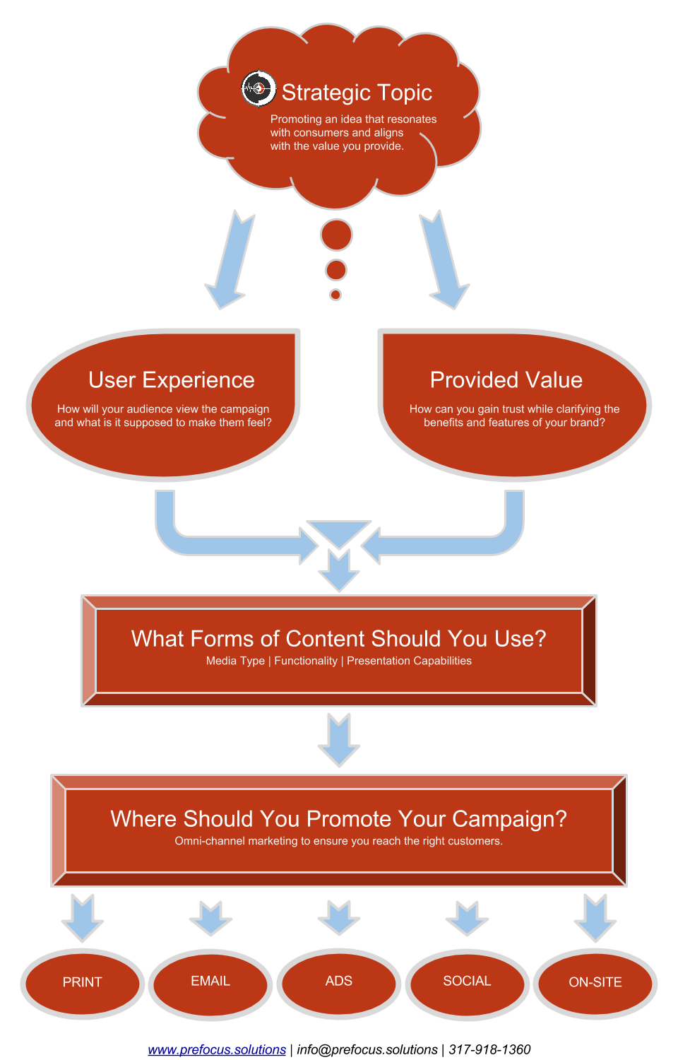 prefocus-campaign-building-process-development-for-brands-looking-to-invest-in-affordable-marketing-efforts-designed-by-jordan-trask-in-phoenix-az